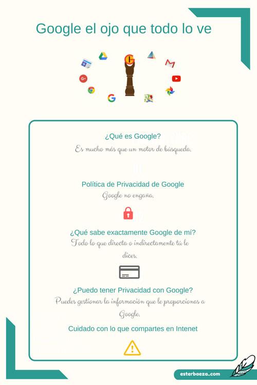 Google-el-ojo-que-todo-lo-ve-Infografía